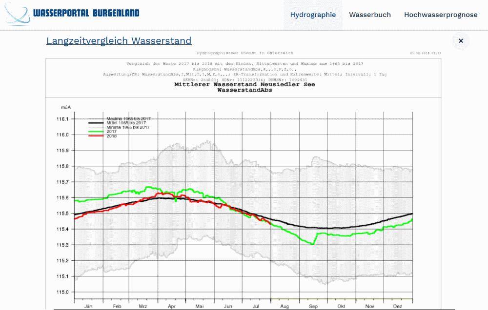 Verlauf des Wasserstands am Neusiedlersee in einem Jahr